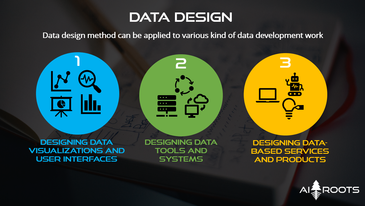 Data design application areas